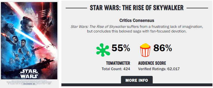 Is Rotten Tomatoes Rigging Rise Of Skywalker S Audience Score Bleeding Fool